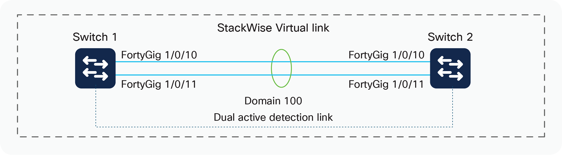 StackWise Virtual conversion