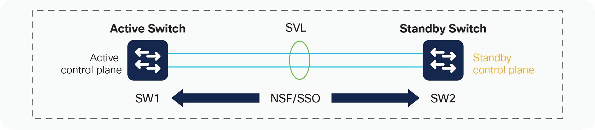 Interchassis NSF and SSO in a StackWise Virtual environment
