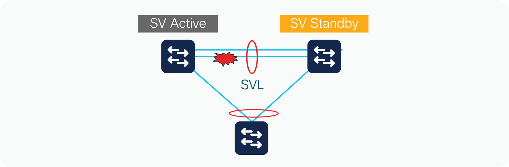 StackWise Virtual link failure