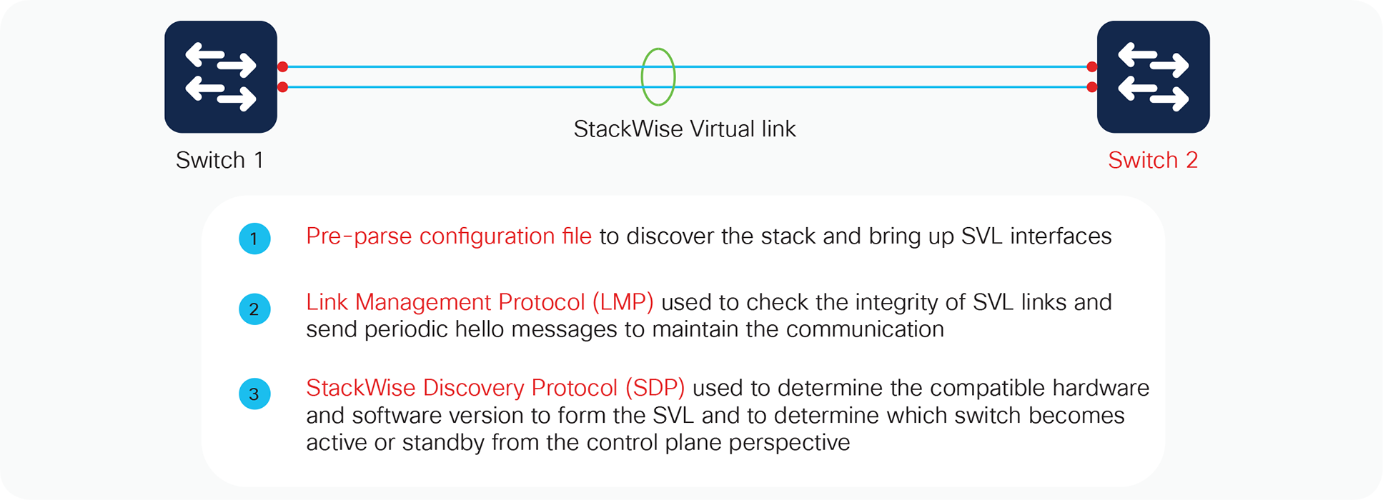 StackWise Virtual link initialization