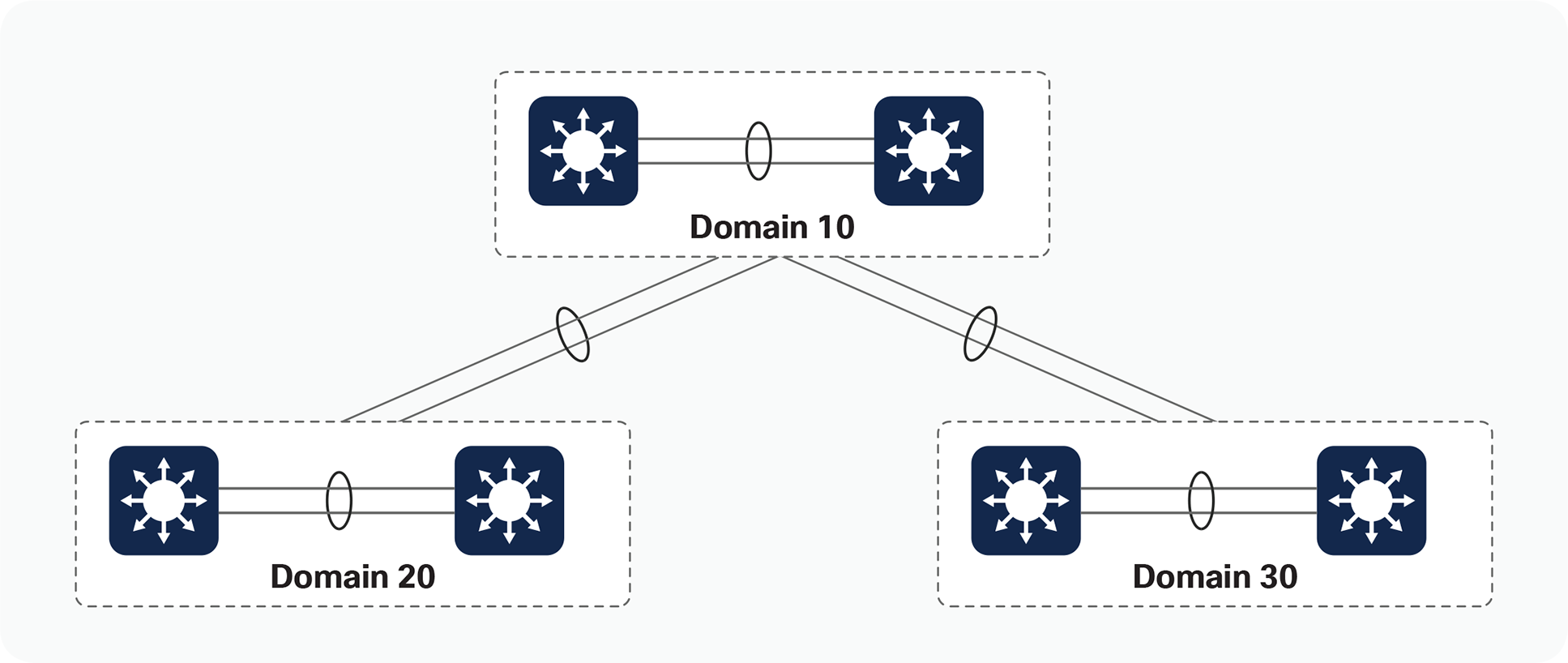 Multiple StackWise Virtual domains