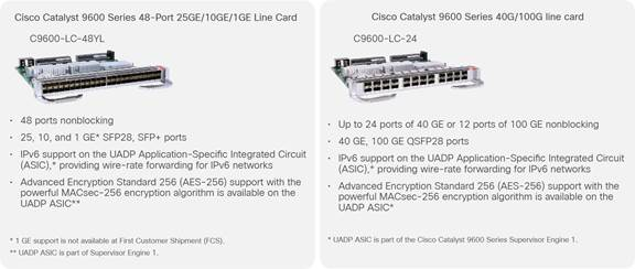 Cisco Transceiver Modules - 25GE and 100GE – Enabling Higher ...