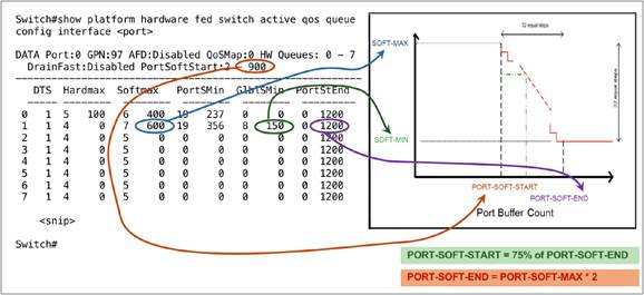 Cisco Catalyst 9000 Switching Platforms: QoS and Queuing White Paper