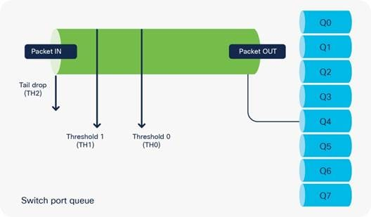 Cisco Catalyst 9000 Switching Platforms: QoS and Queuing