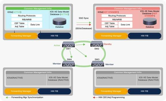 Cisco StackWise Architecture on Catalyst 9200 Series Switches ...