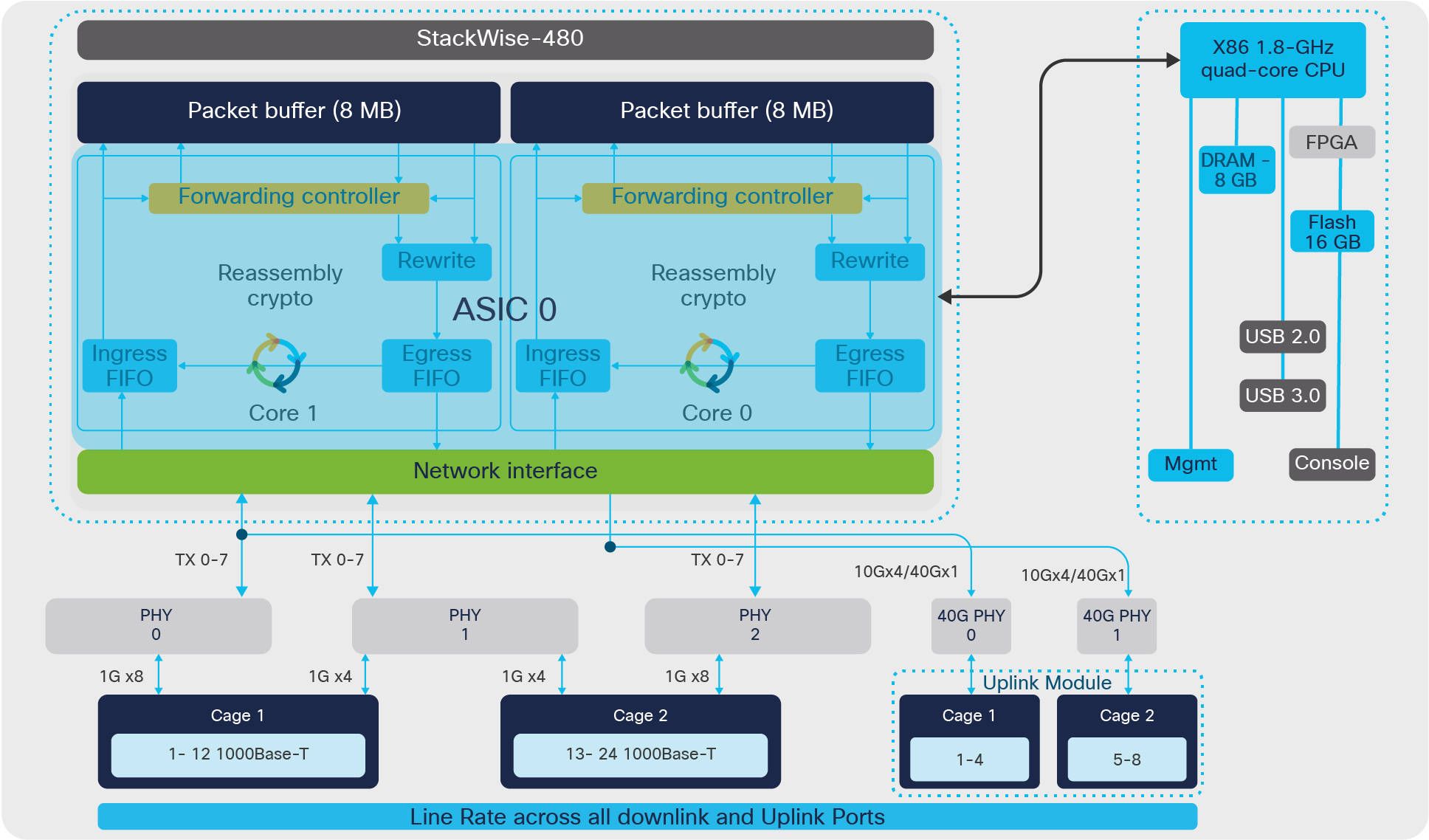 StackWise-480 architecture