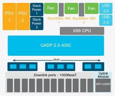 Cisco Catalyst 9300 Series Switches Architecture White Paper