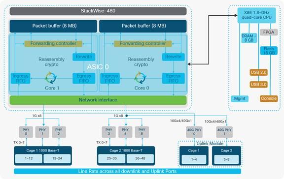 Cisco Catalyst 9300 Series Switches Architecture White Paper