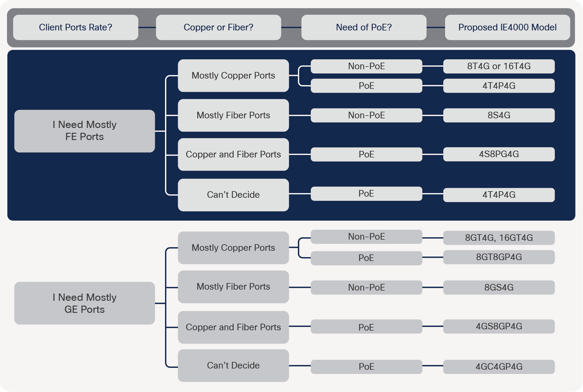 Cisco IE 4000 model selection guide