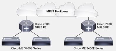 Cisco ME 3400E Series Ethernet Access Switches Data Sheet - Cisco