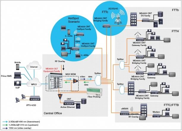 Cisco ME 4600 Series Optical Line Terminal Data Sheet - Cisco