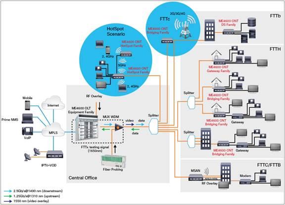 Cisco Me 4600 Series Optical Network Terminal Data Sheet Cisco