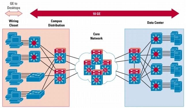 10 gigabit ethernet switching for enterprises cisco 10 gigabit ethernet deployment throughout the enterprise figure 2