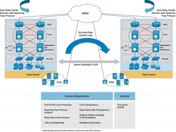 cisco data link layer pdf