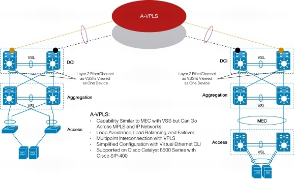 Layer 2 over mpls cisco