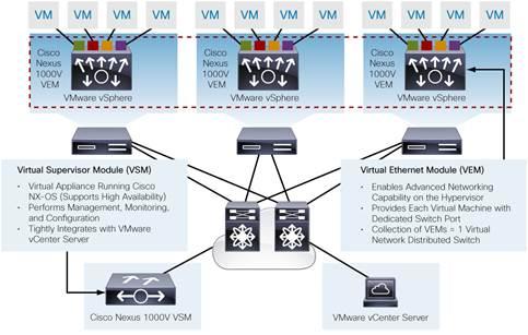 Cisco Nexus 1100 Series Cloud Services Platforms Data