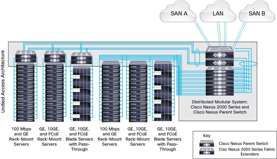 Cisco Nexus 2000 Series Fabric Extenders Data Sheet - Cisco on