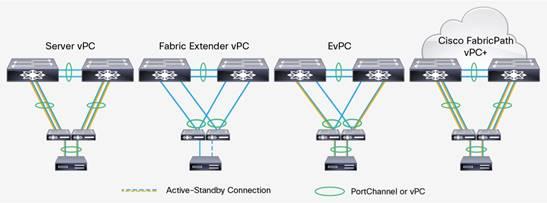 Cisco Nexus 2300 Platform Fabric Extenders Data Sheet Cisco