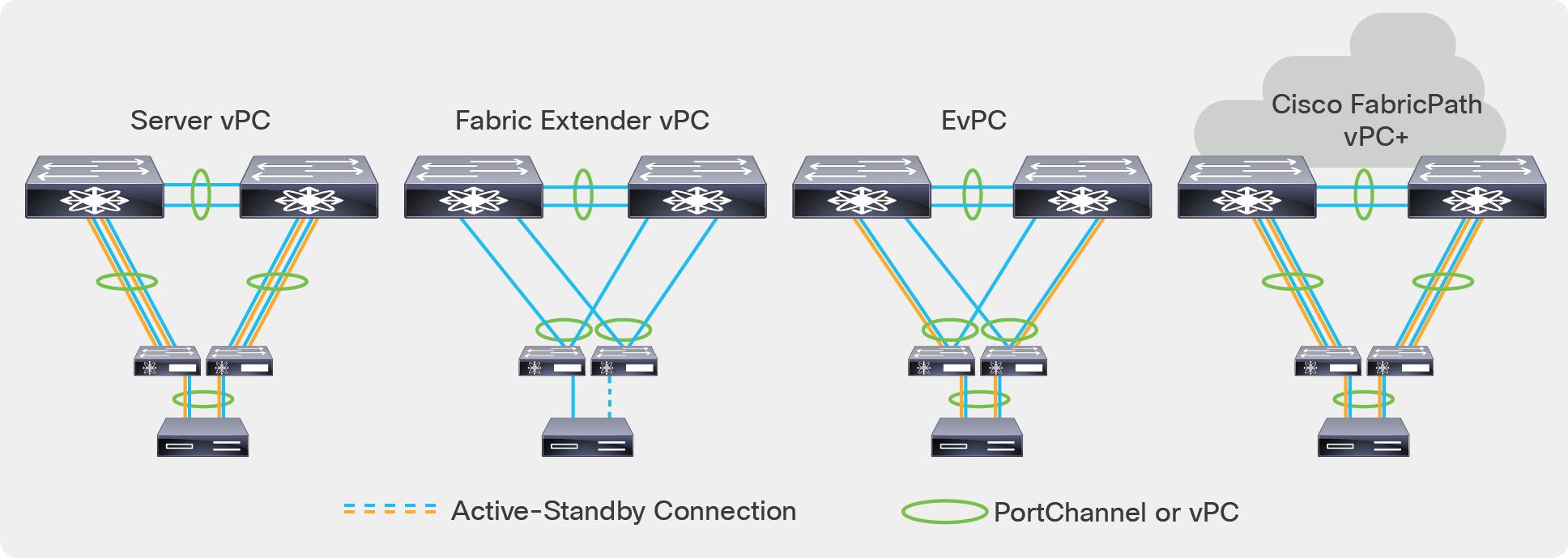 Cisco Nexus 2300 Platform Fabric Extenders Data Sheet - Cisco