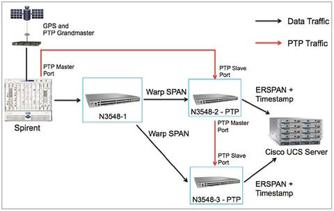 IEEE 1588 PTP and Analytics on the Cisco Nexus 3548 Switch