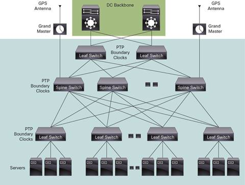 IEEE 1588 PTP and Analytics on the Cisco Nexus 3548 Switch