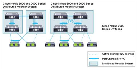 Cisco industrial ethernet 5000 series switches data sheet.