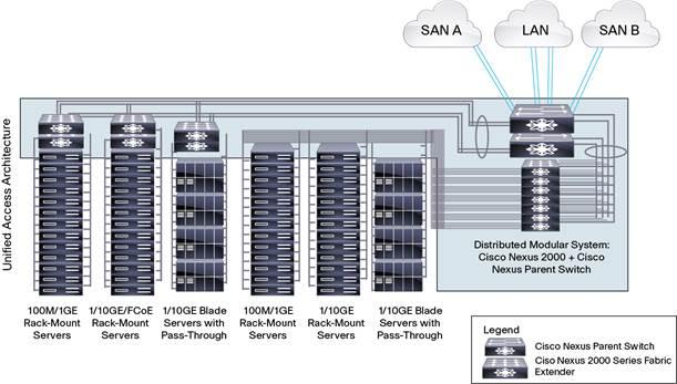 Cisco Nexus 5548 Mib