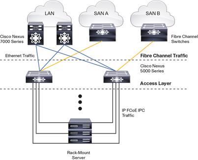 Cisco n5000 datasheet | network switch | ethernet.