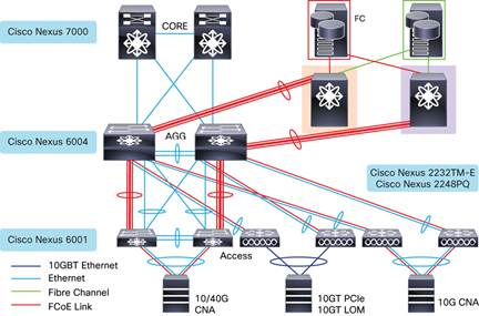 N6K-C6004-M12Q 10GB kit 5 Meters for Cisco Nexus 6000 Series Compatible SFP