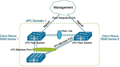 Virtual PortChannel Quick Configuration Guide - Cisco