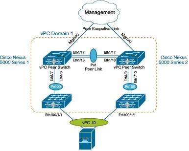 Cisco Nexus 5000 Series Switches - Cisco