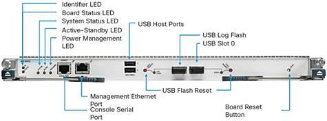 Cisco Nexus 7000 Switches Second-Generation Supervisor