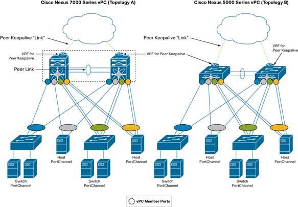 Cisco NX-OS Software Virtual PortChannel: Fundamental Concepts 5.0 ...