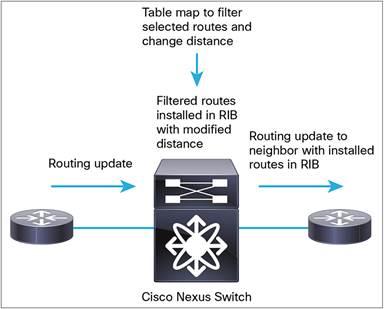 Deploying Route Maps on Cisco Nexus Switches - Cisco on
