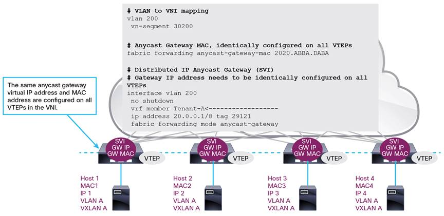 Deploy a VXLAN Network with an MP-BGP EVPN Control Plane