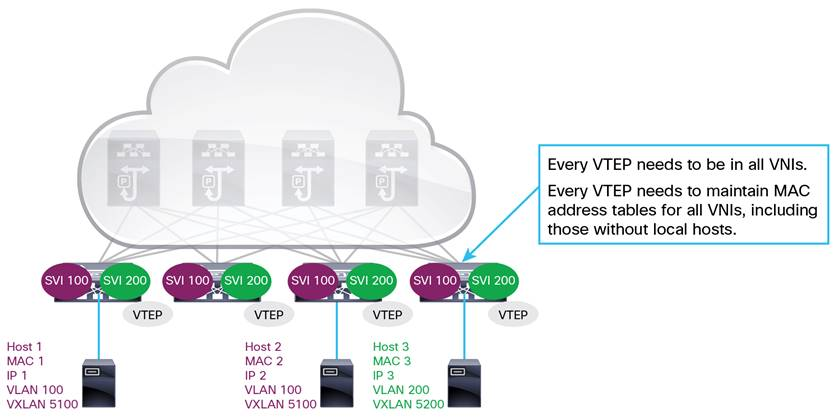 Deploy a VXLAN Network with an MP-BGP EVPN Control Plane White Paper