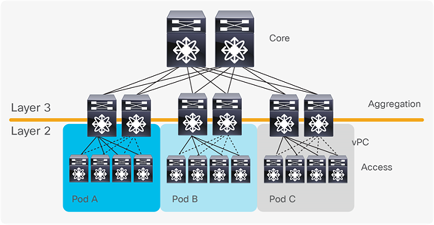 Cisco Data Center Spine And Leaf Architecture Design Overview White Paper Cisco