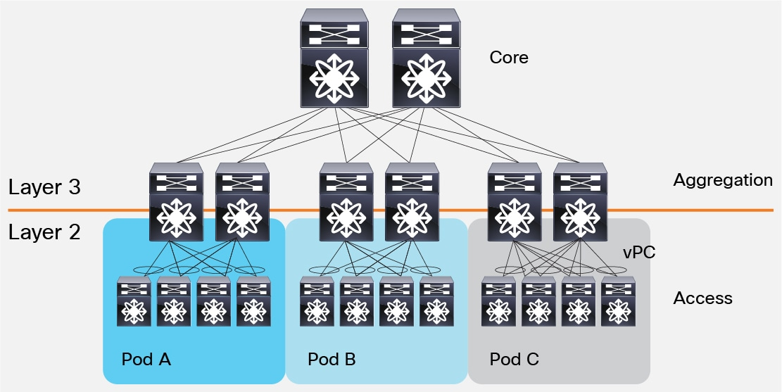 Cisco Data Center Spine-and-Leaf Architecture: Design