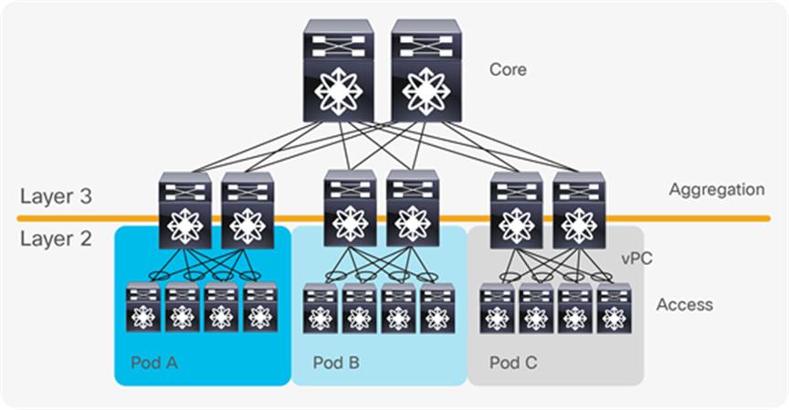 Cisco Data Center Spine And Leaf Architecture Design Overview White Paper Cisco