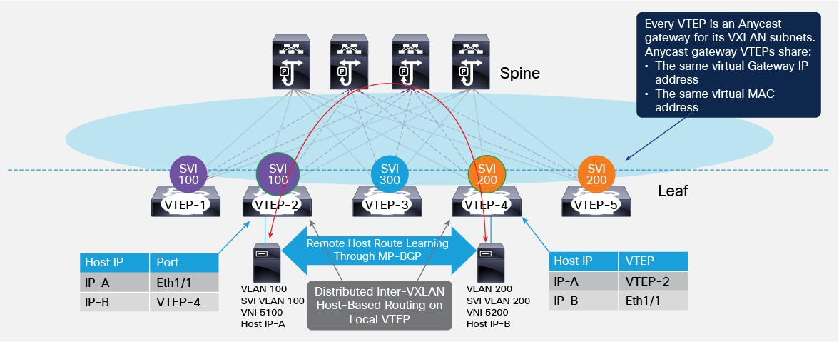 Cisco data center spine and leaf architecture design for Home router architecture