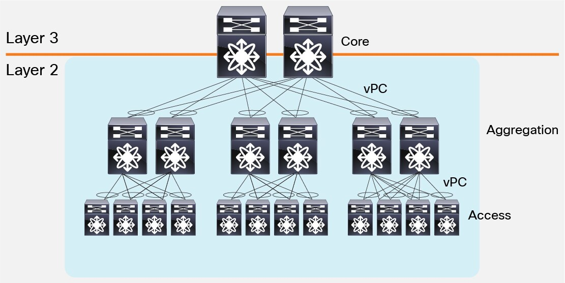 Cisco Data Center Spine-and-Leaf Architecture: Design