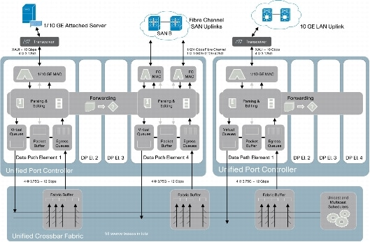 289fcd1dfbb6 Cisco Nexus 5000 Series Architecture  The Building Blocks of the ...