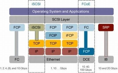Iscsi And Fcoe A Comparison Cisco