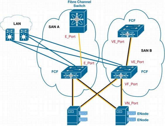 FCoE helps consolidate from host (at bottom) to first switch