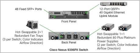 Cisco Nexus 9300 Platform Switches Data Sheet Cisco