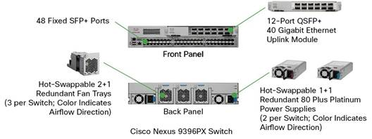 Cisco Nexus 9300 Platform Leaf Switches for Cisco