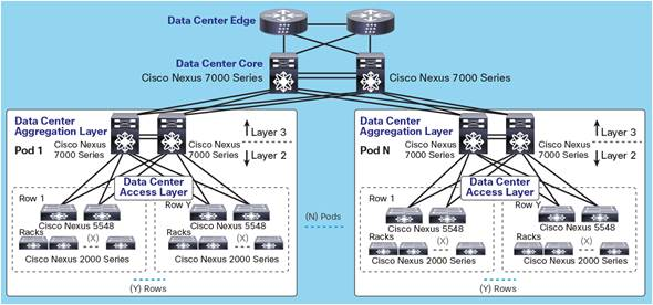 Classic Network Design Using Cisco Nexus 9000 Series