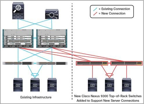Getting started with cisco nexus 9000 series switches in for Data center setup