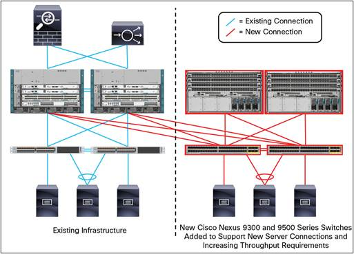 Getting Started with Cisco Nexus 9000 Series Switches in the Small