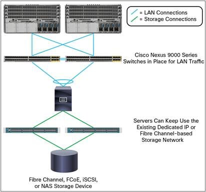 Getting Started with Cisco Nexus 9000 Series Switches in the